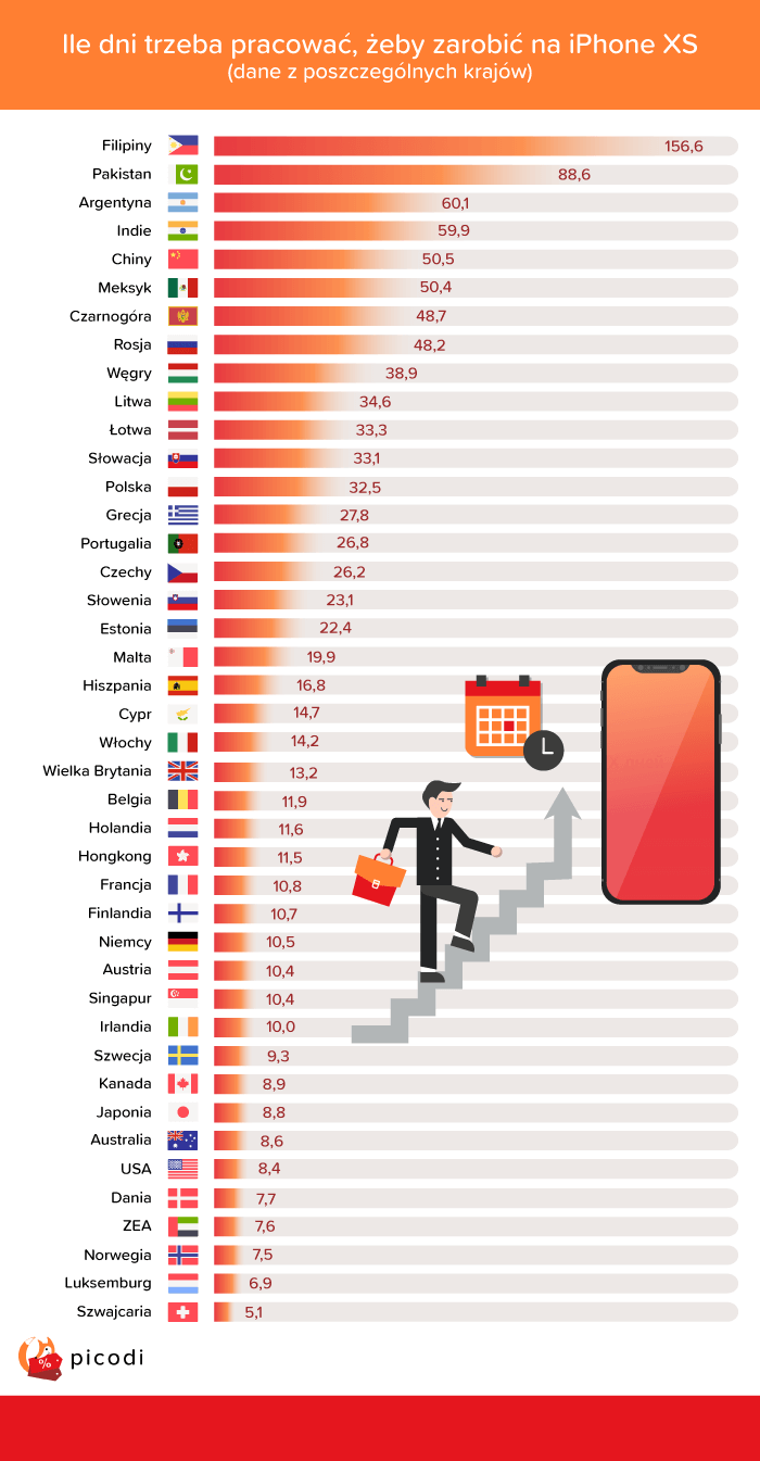 Sprawdź jak długo musisz pracować na iPhone Xs