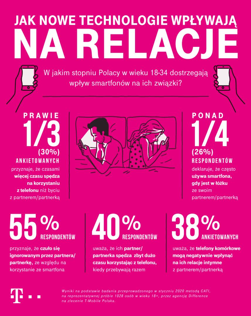 Według badań T-Mobile wolimy smartfony od prawdziwych relacji. Pomóc ma w tym bielizna Connected Underwear.