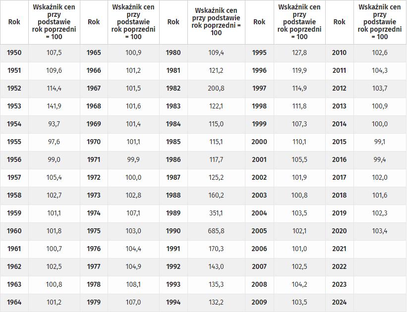 Inflacja i wzrost cen,  dane z GUSu