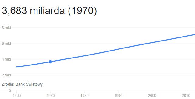 przeludnienie wiąże się ze znacznym wzrostem liczby ludności